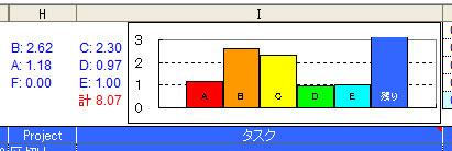 [TaskChute]見積り時間をグラフで表示する