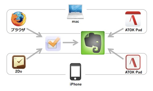 Evernote-タスク管理にToodledoを連携!iPhone&Macの@ikki0820 の実践例